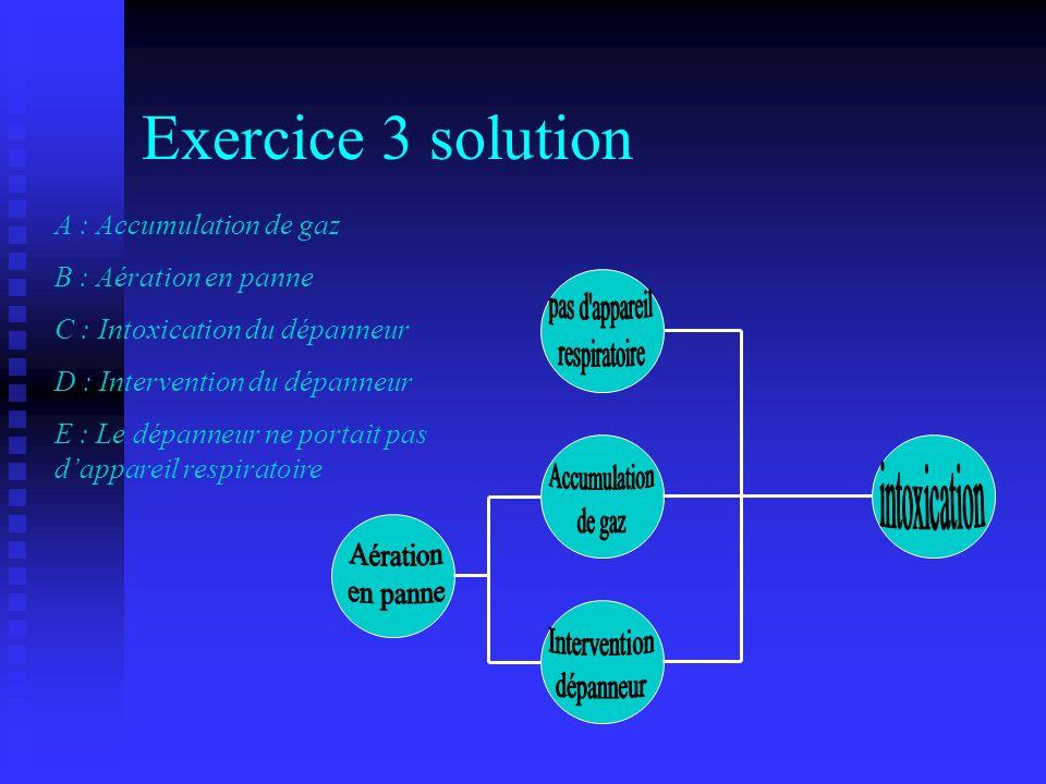 Exercice 3 solution A : Accumulation de gaz B : Aération en panne C : Intoxication du dépanneur D : Intervention du dépanneur E : Le dépanneur ne port