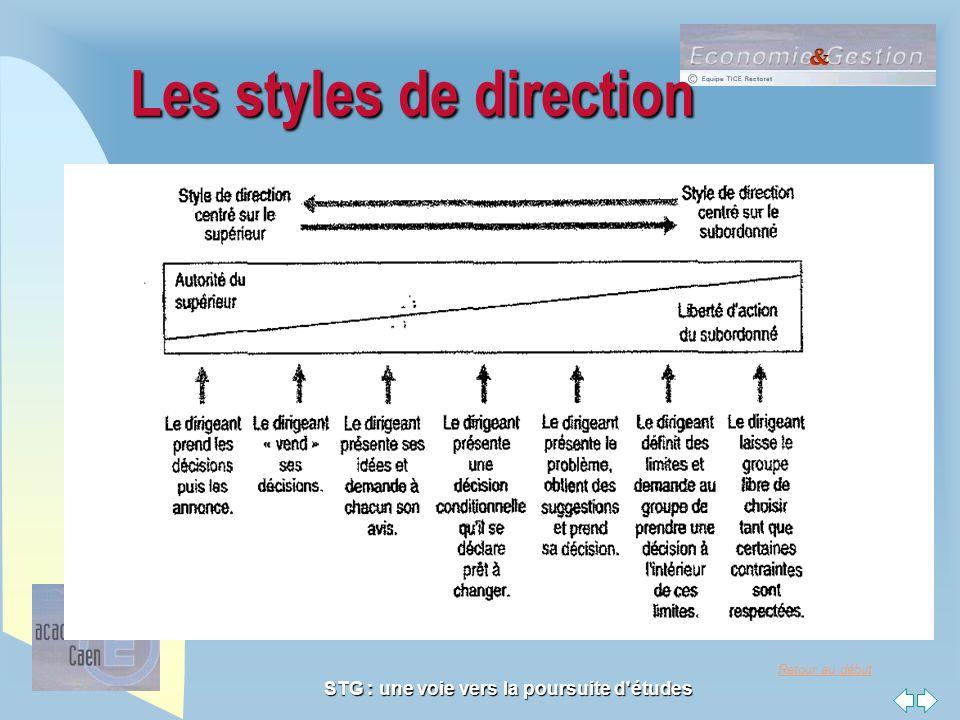 Retour au début STG : une voie vers la poursuite d'études Les styles de direction