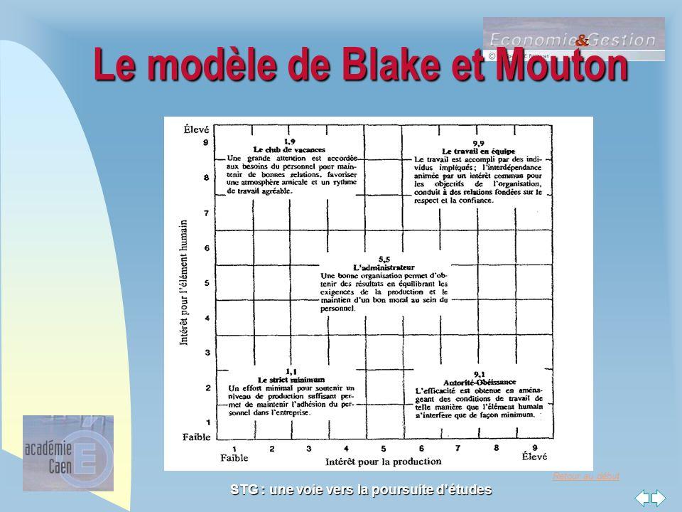 Retour au début STG : une voie vers la poursuite d'études Le modèle de Blake et Mouton