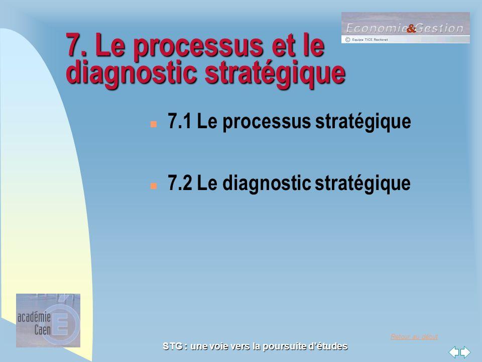 Retour au début STG : une voie vers la poursuite d'études 7. Le processus et le diagnostic stratégique n 7.1 Le processus stratégique n 7.2 Le diagnos