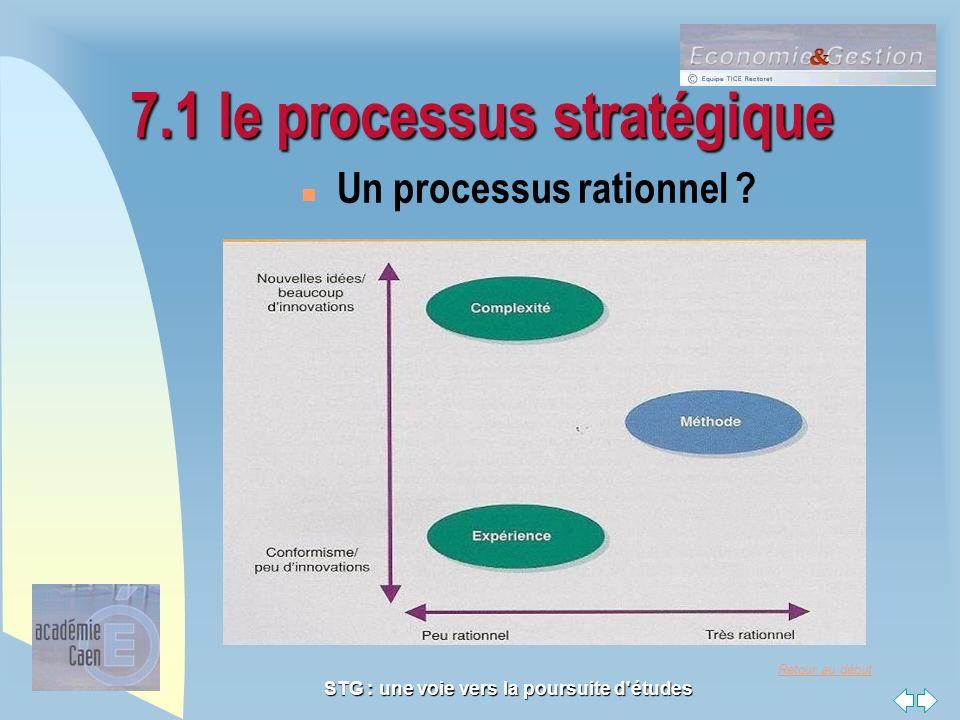 Retour au début STG : une voie vers la poursuite d'études 7.1 le processus stratégique n Un processus rationnel ?