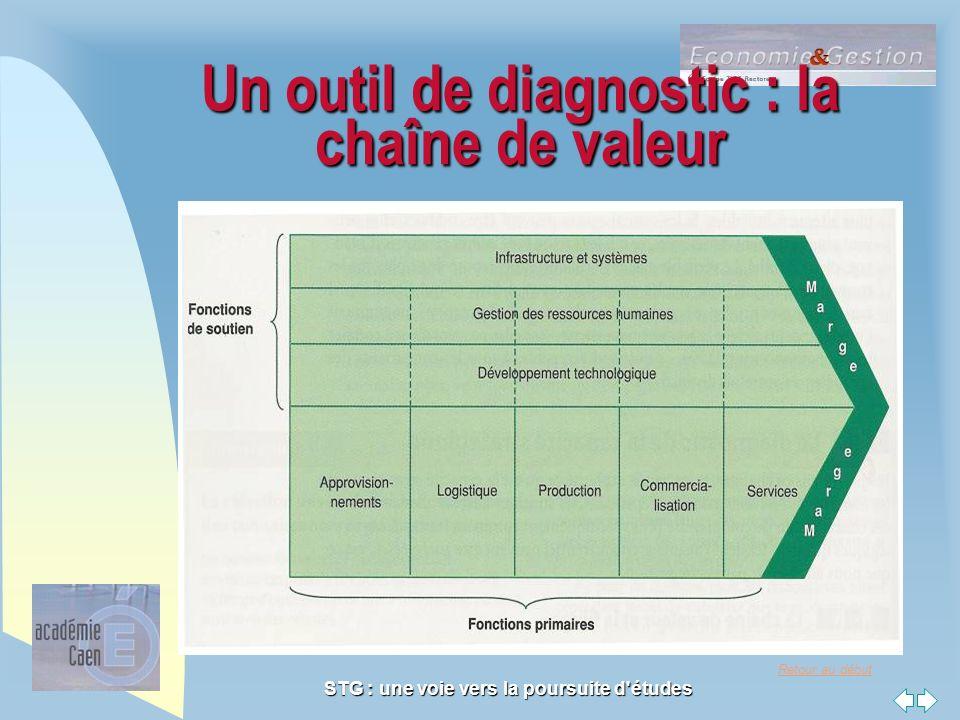 Retour au début STG : une voie vers la poursuite d'études Un outil de diagnostic : la chaîne de valeur