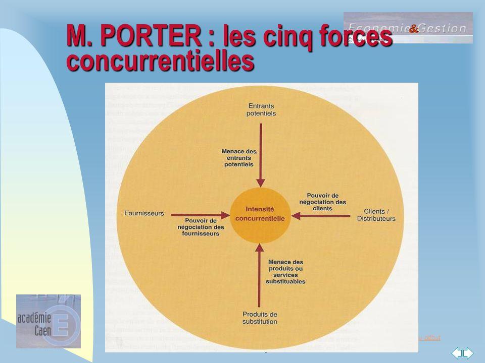Retour au début STG : une voie vers la poursuite d'études M. PORTER : les cinq forces concurrentielles