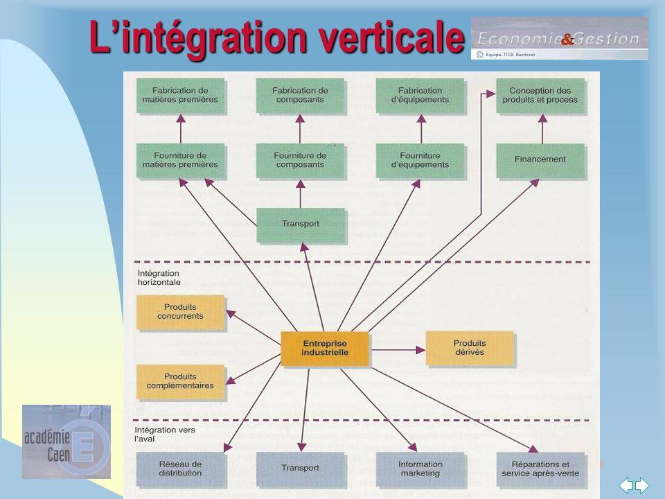 Retour au début STG : une voie vers la poursuite d'études Lintégration verticale