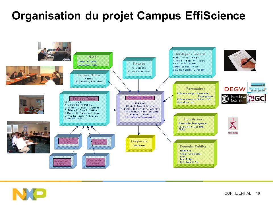 CONFIDENTIAL 10 Organisation du projet Campus EffiScience