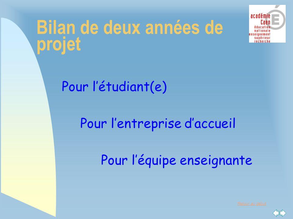 Retour au début Bilan de deux années de projet Pour létudiant(e) Pour lentreprise daccueil Pour léquipe enseignante