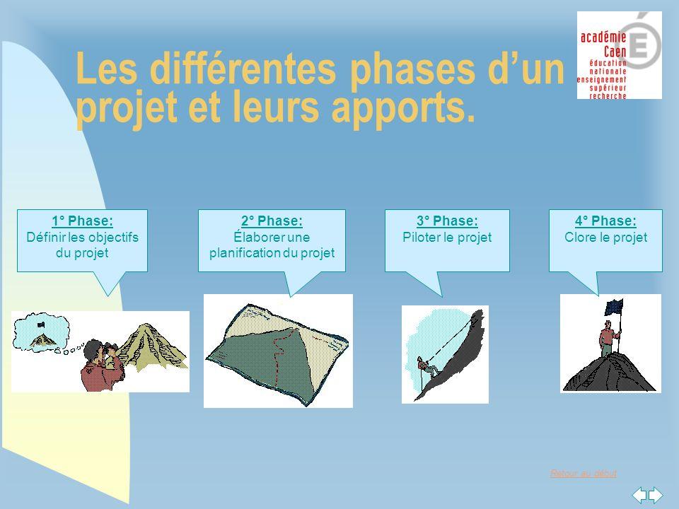 Retour au début Les différentes phases dun projet et leurs apports.