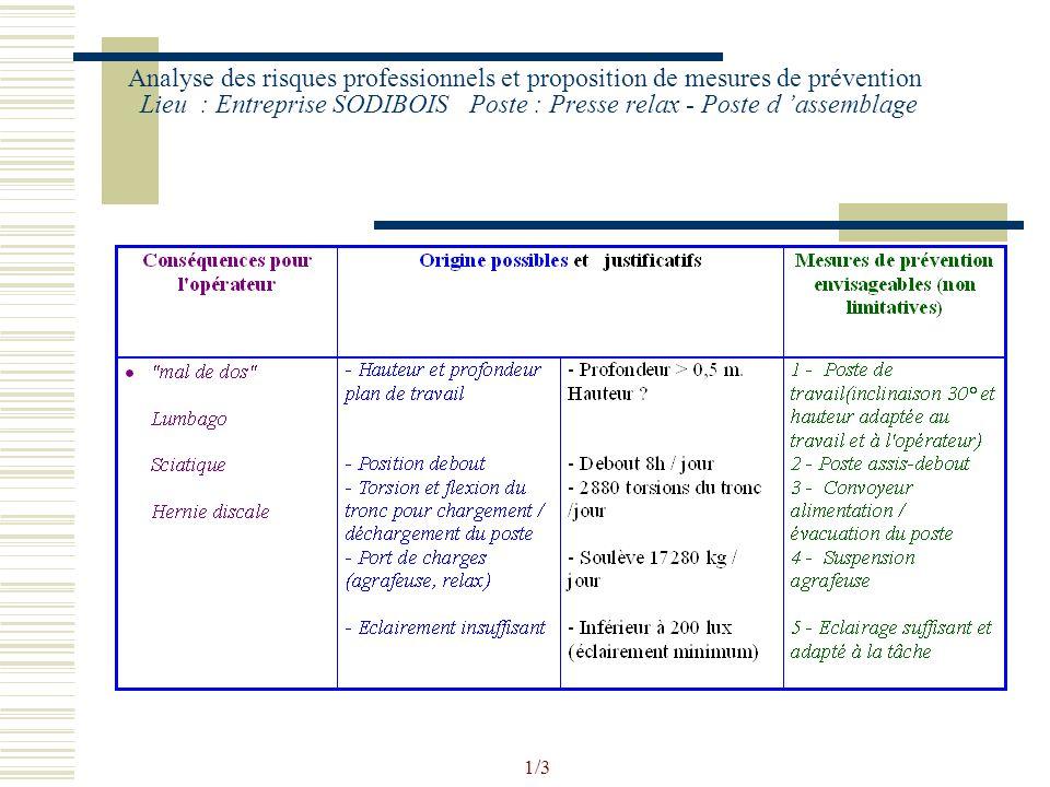 A R P : proposition de mesures de prévention