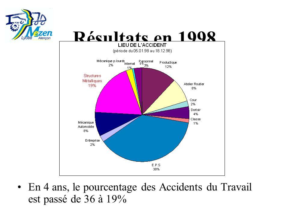 Résultats en 1998 En 4 ans, le pourcentage des Accidents du Travail est passé de 36 à 19%
