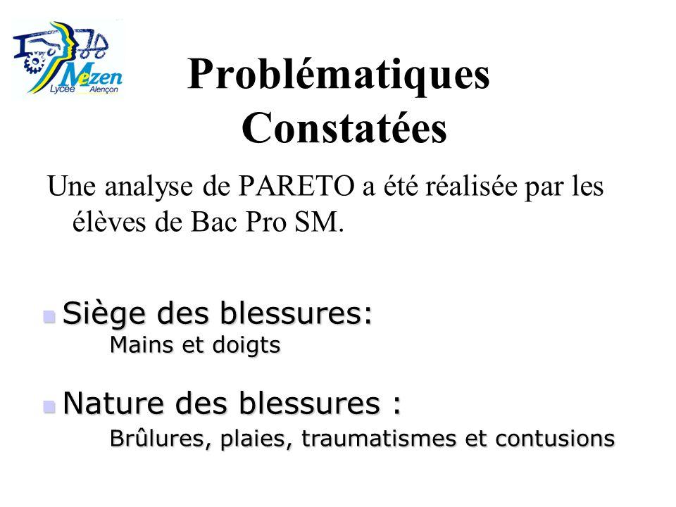 Une analyse de PARETO a été réalisée par les élèves de Bac Pro SM.