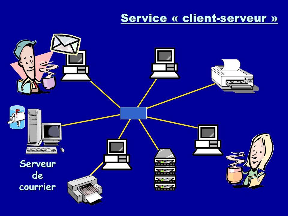 Serveur web en intranet Page web LIEN Page web LIEN Service « client-serveur »