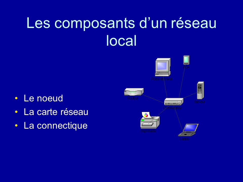 IV- Les aspects physiques du réseau Les composants La topographie Les matériels dinterconnexion