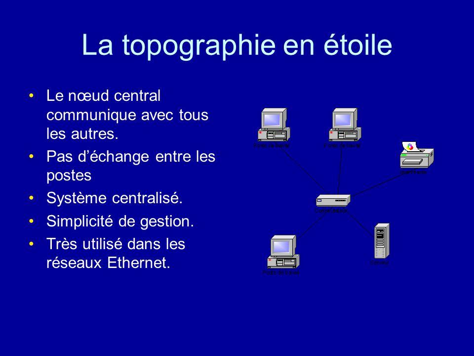 La topographie en bus Une liaison commune. Ce qui ne protège plus d'une rupture éventuelle. Utilisée dans le cadre dancien réseau Ethernet.
