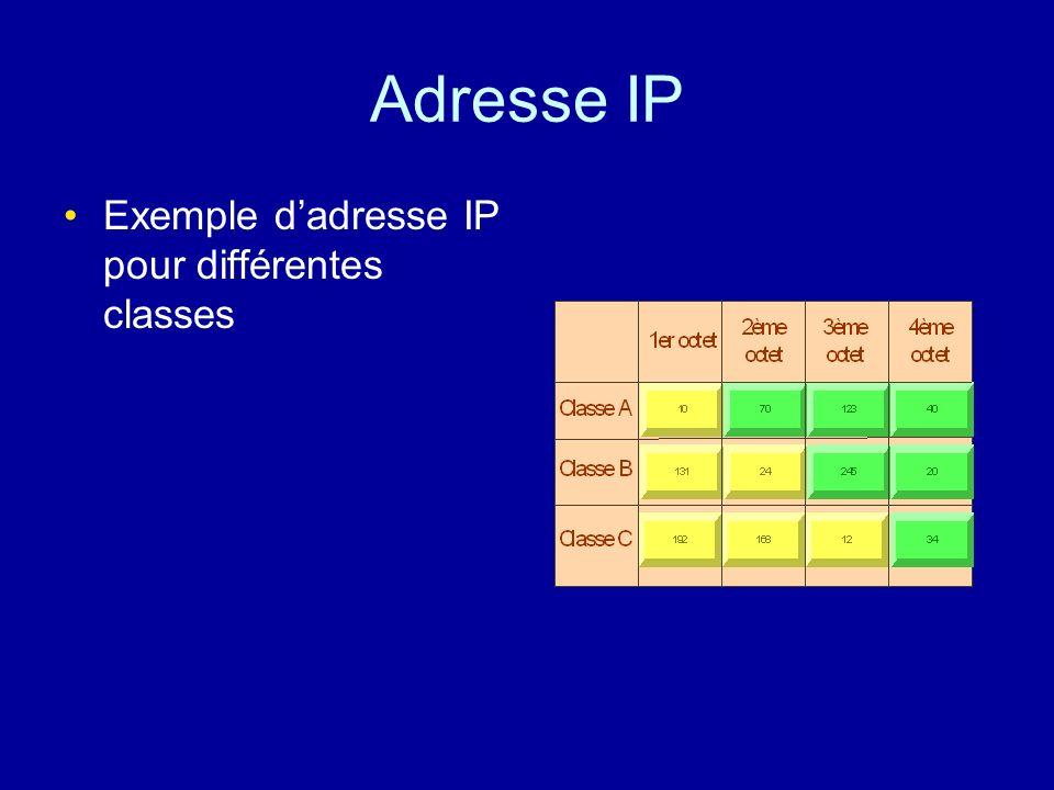 Classes dadresses : Les adresses IP sont divisées en trois classes (A, B et C). Si la valeur du premier octet est : - inférieure à 128, l'adresse appa