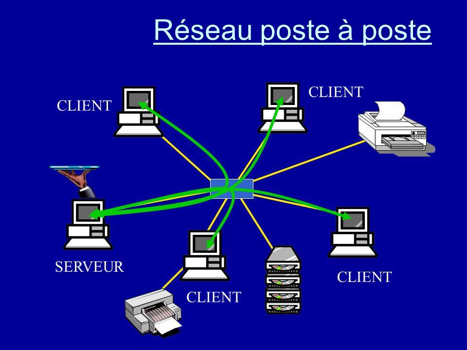 Réseau poste à poste serveurclientTous les ordinateurs peuvent être successivement ou/et simultanément serveur ou client. Chaque utilisateur administr