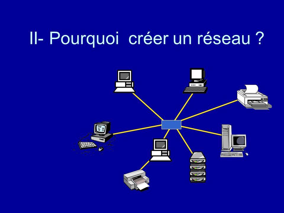 I- Quest ce quun réseau informatique ? Un ensemble dordinateurs et de périphériques (imprimantes, tour de cédéroms…) Capables de communiquer entre eux