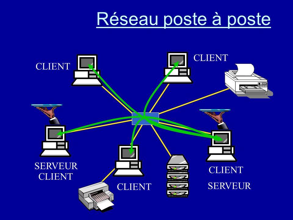 Réseau poste à poste Tous les ordinateurs restent utilisables.
