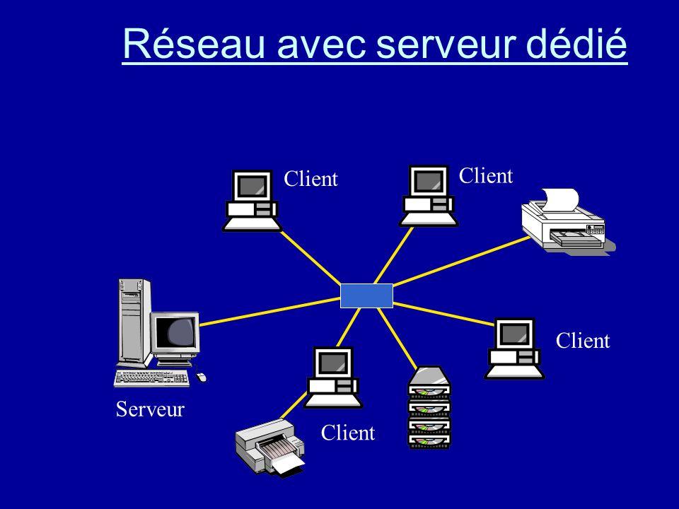 Le système client/serveur Gestion centralisée des utilisateurs.