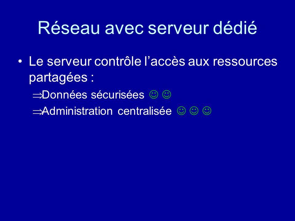 Réseau avec serveur dédié Nécessite lachat dun ordinateur spécifique : le serveur Linstallation dun système dexploitation particulier : –Novell, –Wind