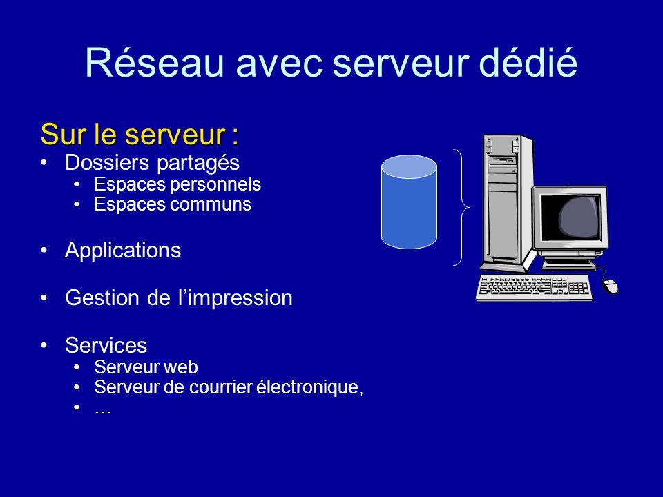Réseau avec serveur dédié Le serveur contrôle laccès aux ressources partagées : Données sécurisées Administration centralisée