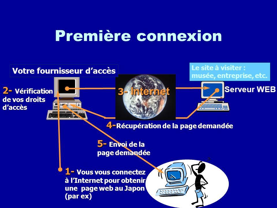 Le World Wide Web –Il est constitué dun ensemble de sites. –La navigation entre les pages seffectue en cliquant sur des liens (images ou mots) pour ac
