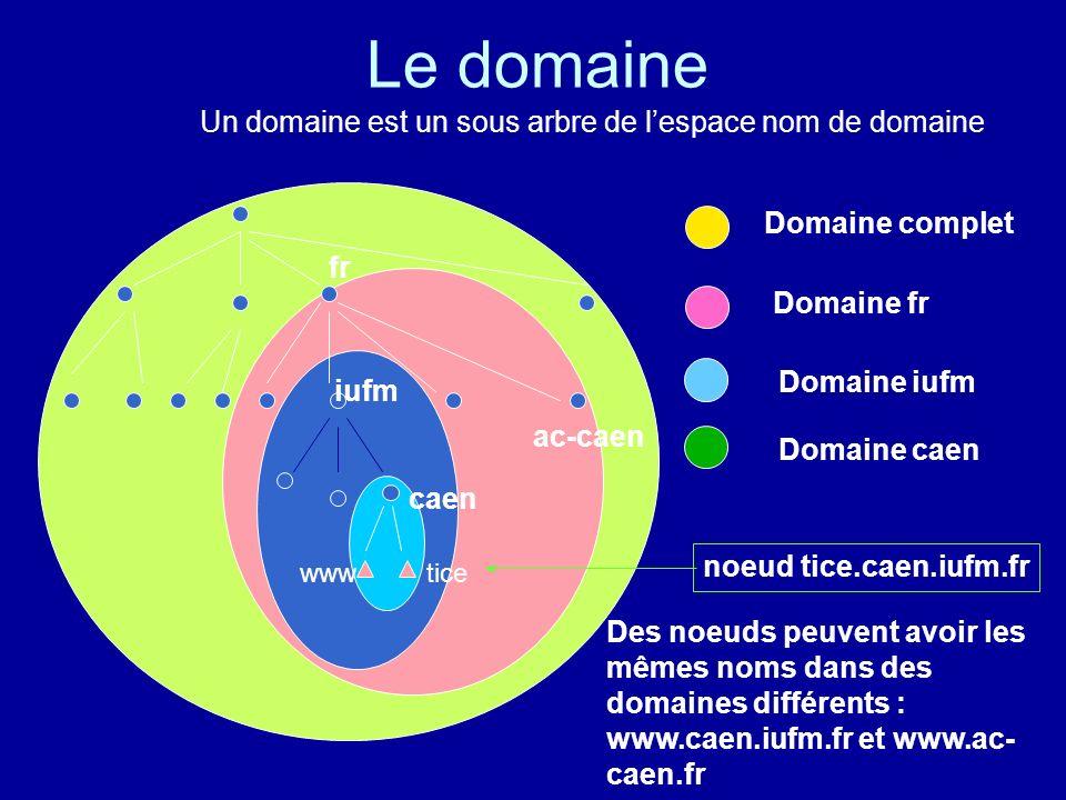 EX : Les noms de domaine de lIUFM Un nom de domaine est la séquence de labels depuis le noeud de larbre correspondant jusquà la racine fr iufm. caen t