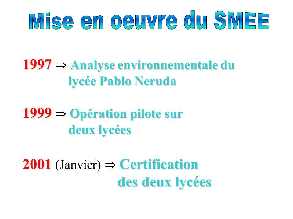 1997 Analyse environnementale du lycée Pablo Neruda 1999 Opération pilote sur deux lycées 2001Certification des deux lycées 2001 (Janvier) Certification des deux lycées