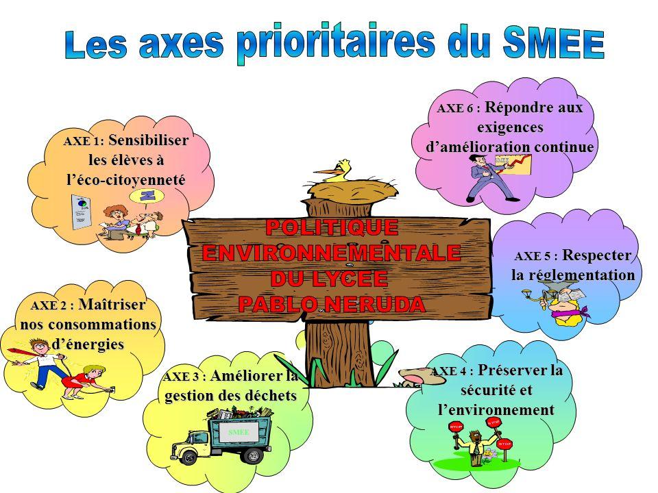 AXE 1: Sensibiliser les élèves à léco-citoyenneté AXE 6 : Répondre aux exigences damélioration continue SMEE AXE 5 : Respecter la réglementation AXE 4 : Préserver la sécurité et lenvironnement AXE 2 : Maîtriser nos consommations dénergies AXE 3 : Améliorer la gestion des déchets