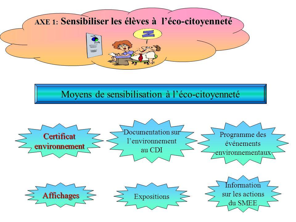 AXE 1: Sensibiliser les élèves à léco-citoyenneté Moyens de sensibilisation à léco-citoyenneté Certificatenvironnement Affichages Expositions Programme des événements environnementaux Information sur les actions du SMEE Documentation sur lenvironnement au CDI