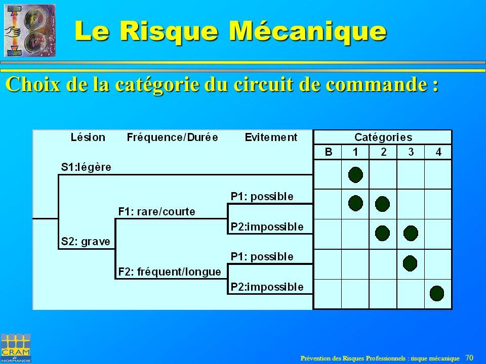 Prévention des Risques Professionnels : risque mécanique 70 Le Risque Mécanique Choix de la catégorie du circuit de commande :