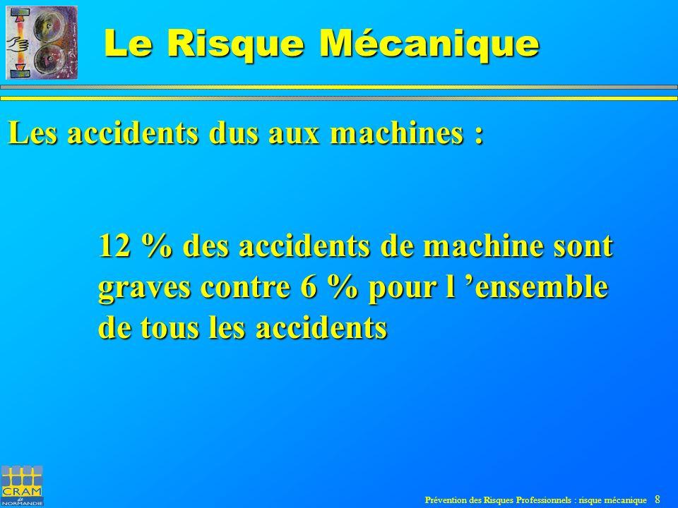Prévention des Risques Professionnels : risque mécanique 9 Le Risque Mécanique Les accidents dus aux machines : Les accidents de travail graves ont été divisés par 3 entre 1981 et 1998