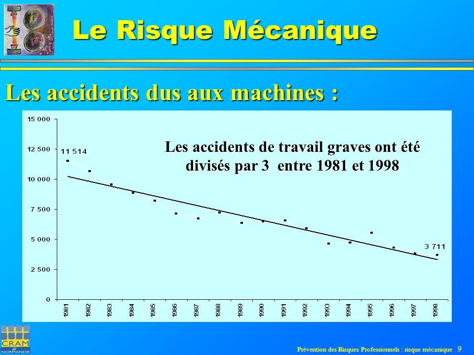 Prévention des Risques Professionnels : risque mécanique 10 Le Risque Mécanique Les accidents dus aux machines : Evolution par rapport à l ensemble des accidents :