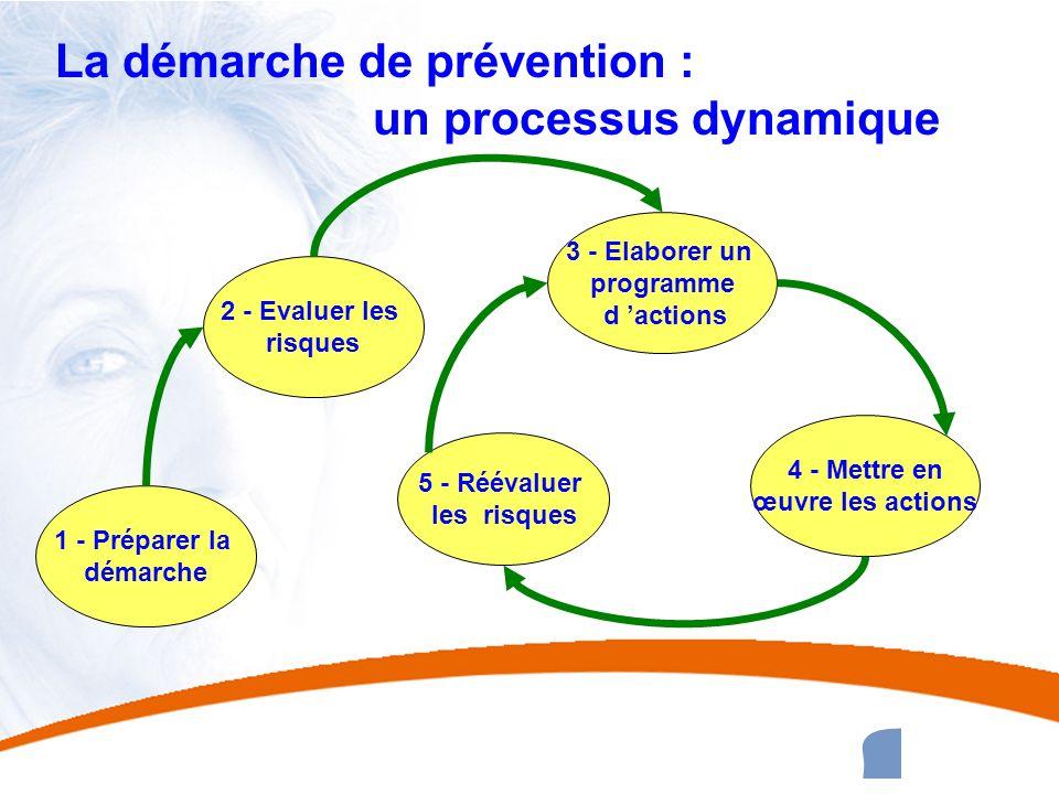 35 35 La démarche de prévention : un processus dynamique 1 - Préparer la démarche 2 - Evaluer les risques 5 - Réévaluer les risques 3 - Elaborer un pr