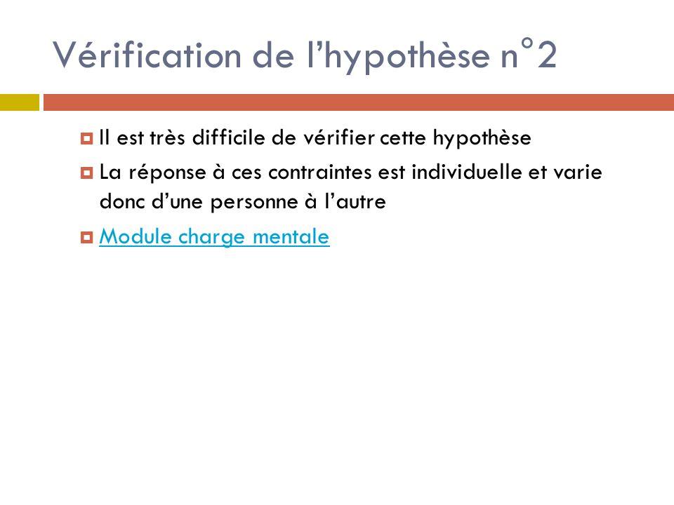 Vérification de lhypothèse n°2 Il est très difficile de vérifier cette hypothèse La réponse à ces contraintes est individuelle et varie donc dune personne à lautre Module charge mentale