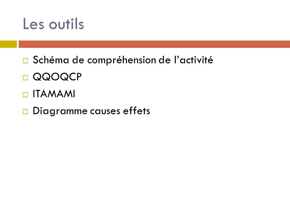 Les outils Schéma de compréhension de lactivité QQOQCP ITAMAMI Diagramme causes effets
