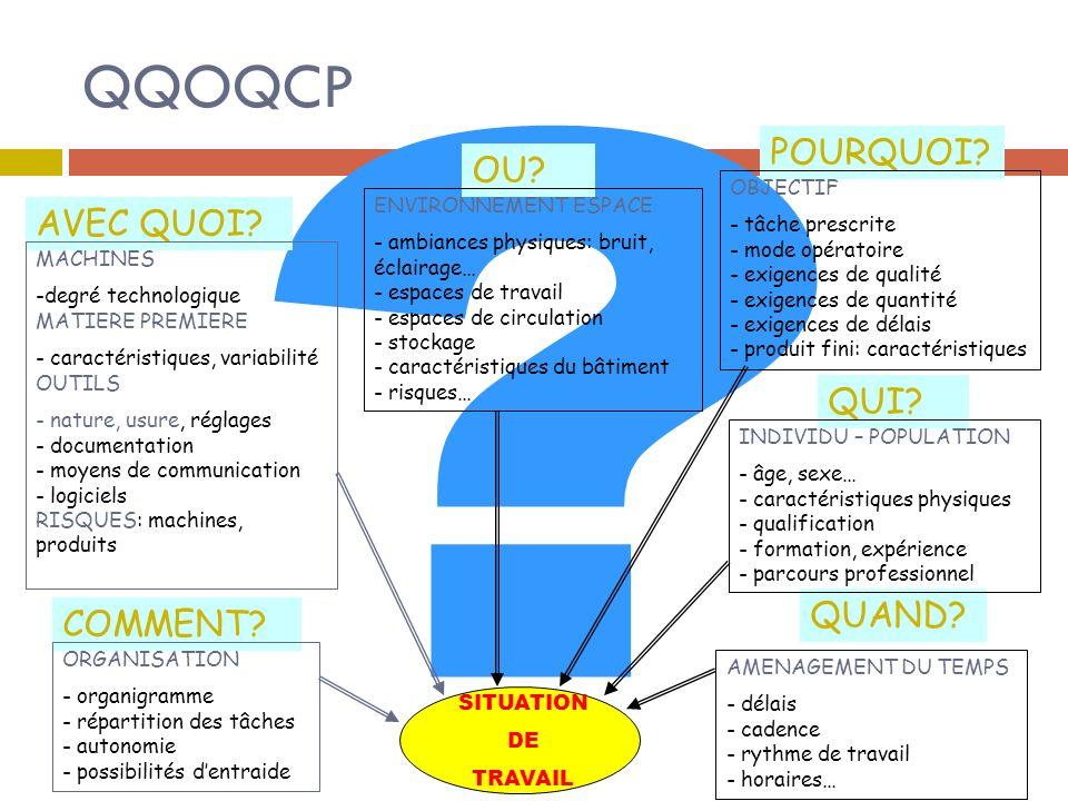 QQOQCP SITUATION DE TRAVAIL QUI.POURQUOI. OU. QUAND.