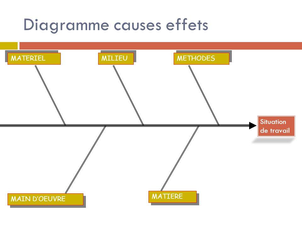 Diagramme causes effets MATERIEL METHODES MILIEU MAIN DOEUVRE MATIERE Situation de travail