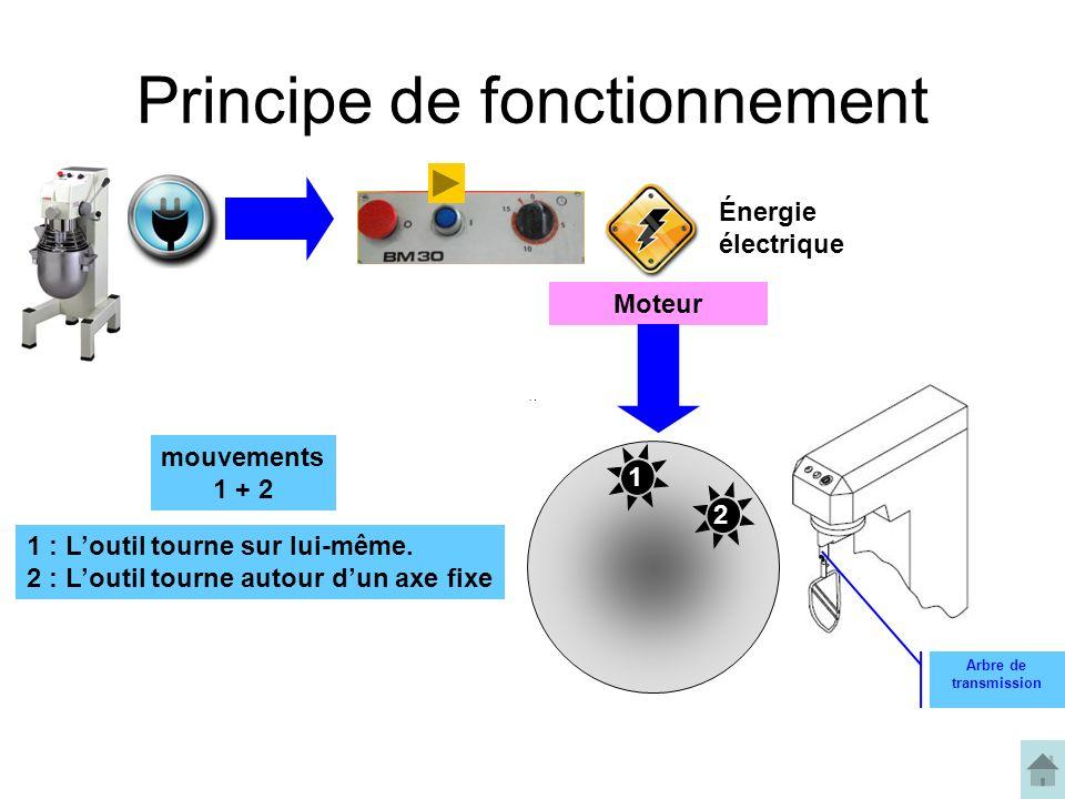 Principe de fonctionnement Moteur Énergie électrique 12 1 : Loutil tourne sur lui-même.
