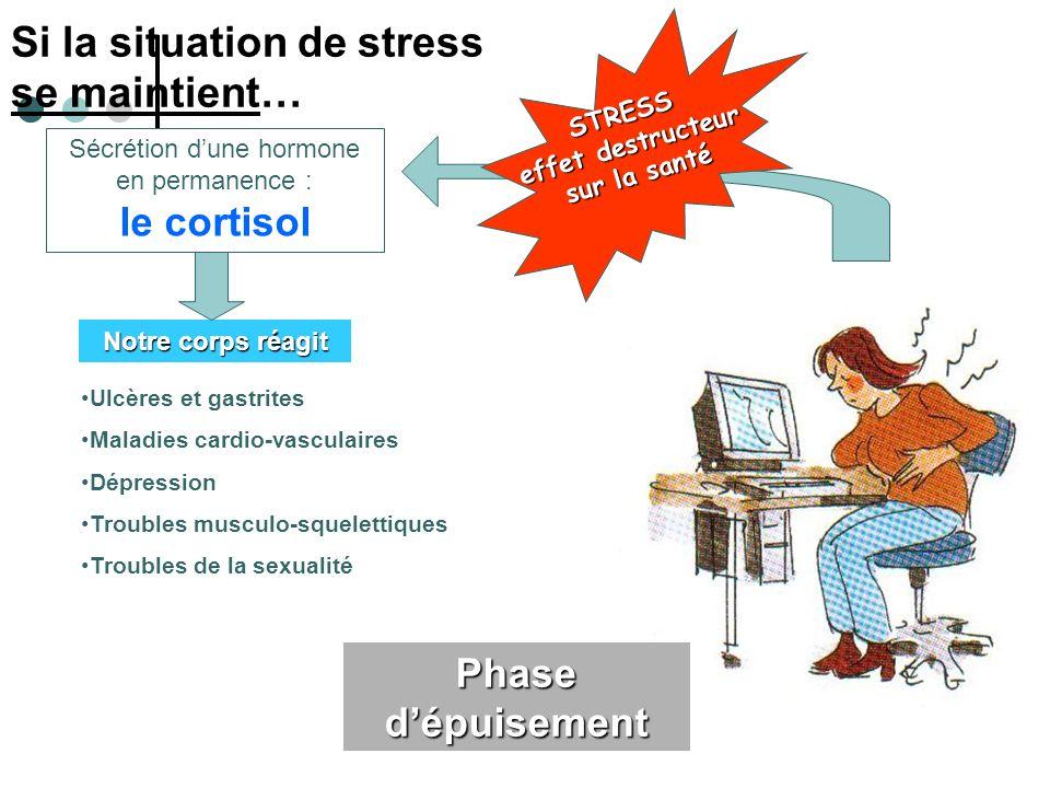 Si la situation de stress se maintient… STRESS effet destructeur sur la santé Phase dépuisement Notre corps réagit Sécrétion dune hormone en permanenc