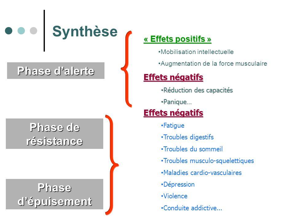 Phase dalerte Phase de résistance Phase dépuisement Synthèse « Effets positifs » Mobilisation intellectuelle Augmentation de la force musculaire Effet