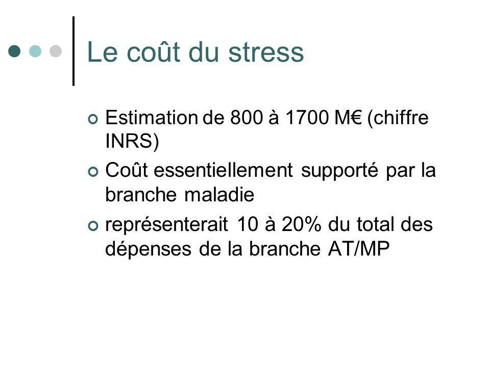 Le coût du stress Estimation de 800 à 1700 M (chiffre INRS) Coût essentiellement supporté par la branche maladie représenterait 10 à 20% du total des
