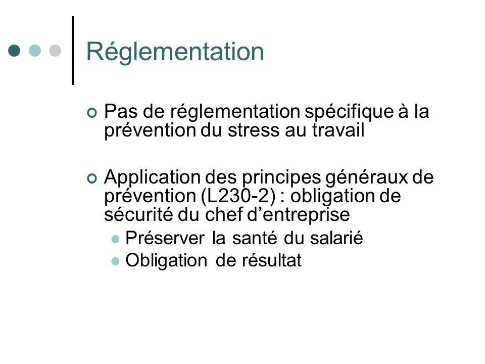 Réglementation Pas de réglementation spécifique à la prévention du stress au travail Application des principes généraux de prévention (L230-2) : oblig
