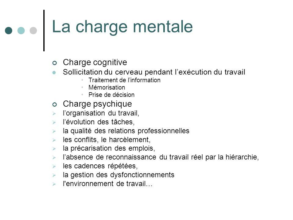 La charge mentale Charge cognitive Sollicitation du cerveau pendant lexécution du travail Traitement de linformation Mémorisation Prise de décision Ch