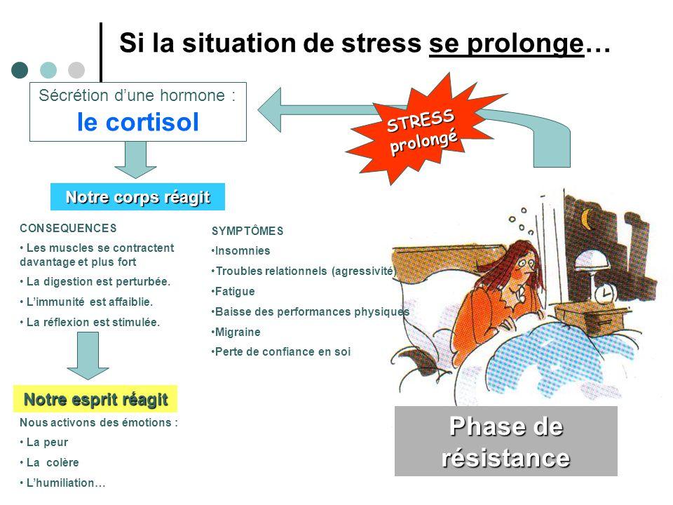 Notre esprit réagit Nous activons des émotions : La peur La colère Lhumiliation… Si la situation de stress se prolonge… Notre corps réagit CONSEQUENCE