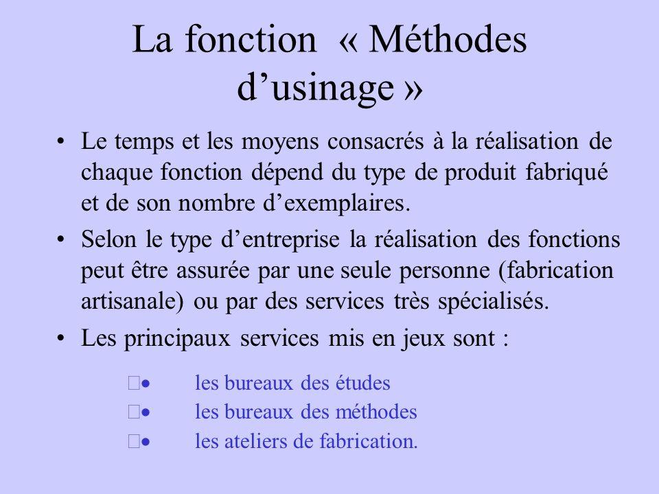 La fonction « Méthodes dusinage » Le temps et les moyens consacrés à la réalisation de chaque fonction dépend du type de produit fabriqué et de son no