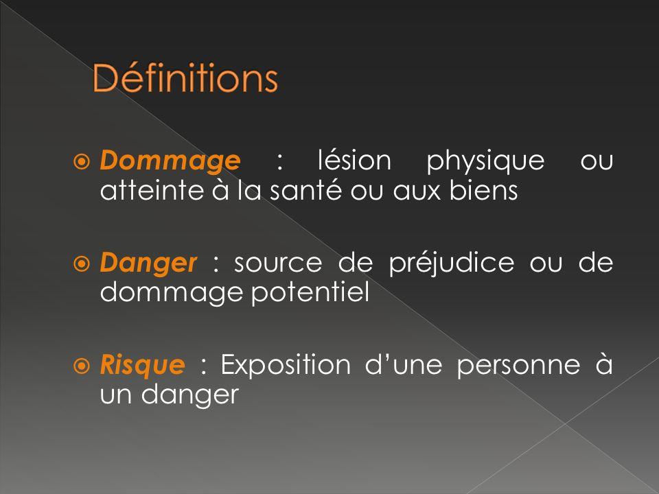 Dommage : lésion physique ou atteinte à la santé ou aux biens Danger : source de préjudice ou de dommage potentiel Risque : Exposition dune personne à