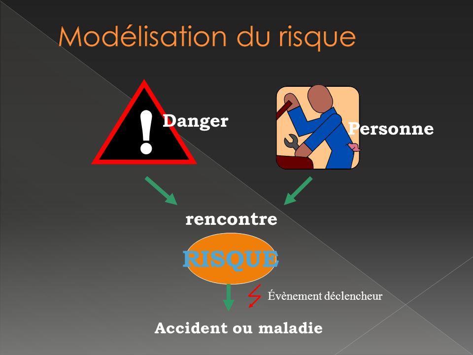 Personne ! Danger rencontre RISQUE Accident ou maladie Évènement déclencheur