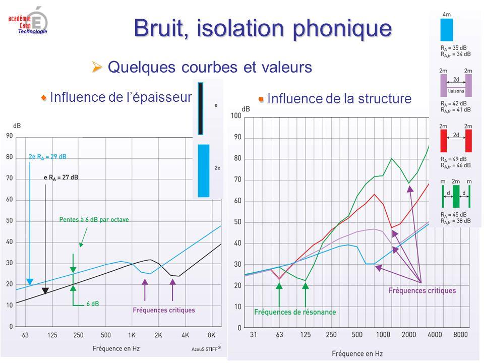 Bruit, isolation phonique Quelques courbes et valeurs Influence de lépaisseur Influence de la structure