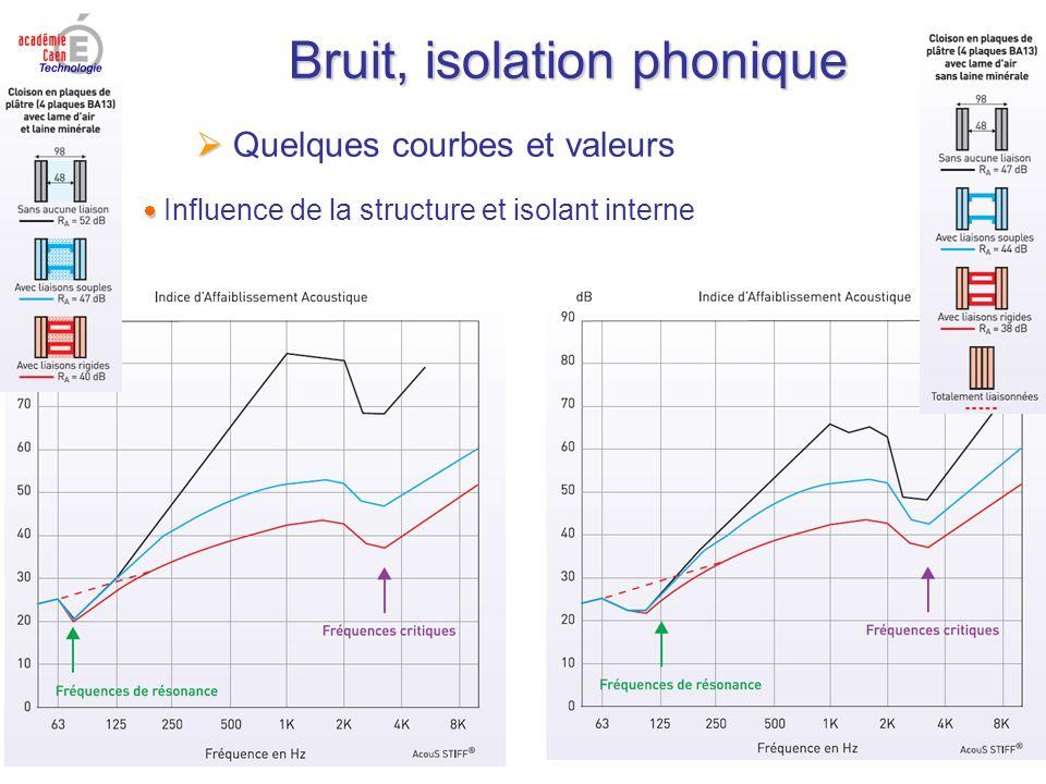 Bruit, isolation phonique Quelques courbes et valeurs Influence de la structure et isolant interne