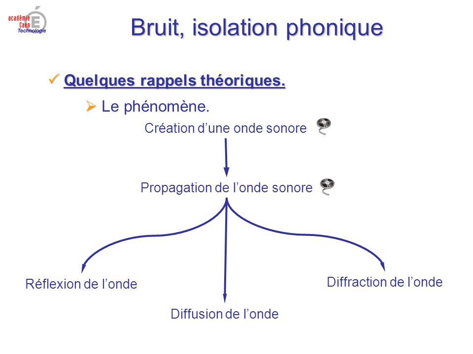 Bruit, isolation phonique Création dune onde sonore Propagation de londe sonore Réflexion de londe Diffusion de londe Diffraction de londe Quelques ra
